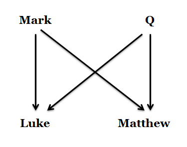 dating synoptic gospels The synoptic gospels seem to identify the lord's supper with the jewish passover, while john states that jesus and the disciples partook of the last supper before the passover (13:1) some scholars have sought the solution to this dating problem in the fact that there was more than one calendar in use during this period of jewish history.